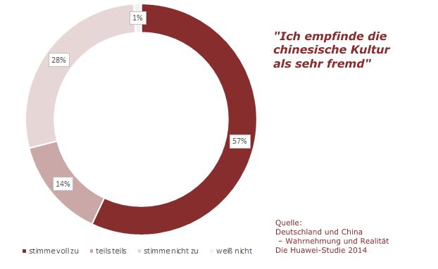 """die Huawei-Studie von 2014 zeigt, dass die Chinesische Kultur für 57% der Deutschen """"sehr fremd"""" ist."""